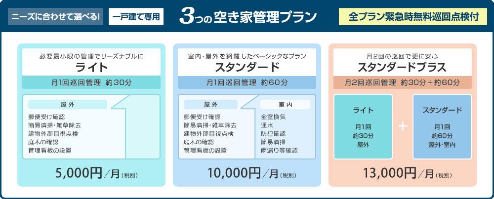 3つの空き家管理プラン